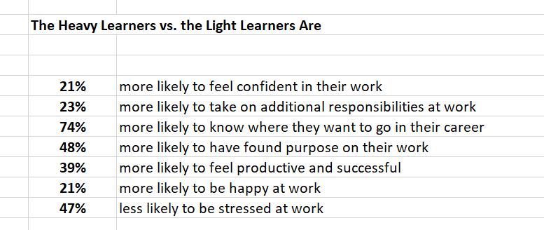 heavy-learners-vs-light-learners