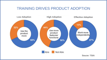 Online-customer-training-drives-adoption